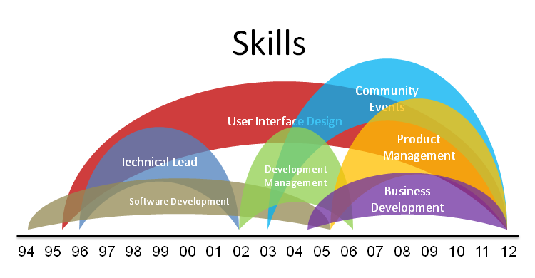 Alex Craxton Online  What Are Technical Skills